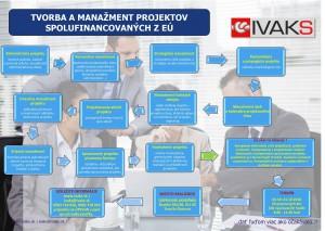 Tvorba a manažment EU TN-1